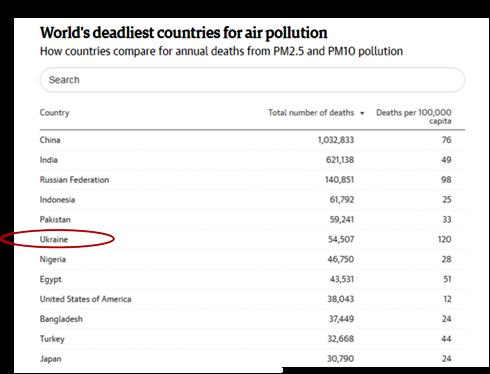 повітря смертність