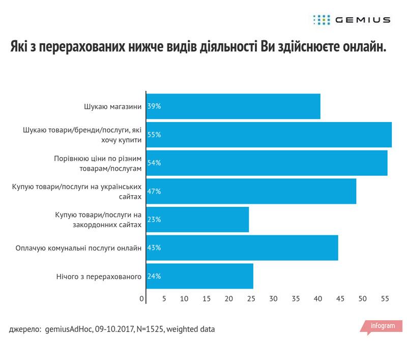 інтернет-шопінг в Україні компанія «Gemius»