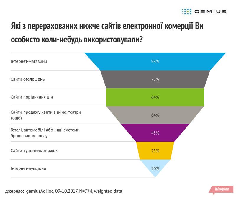інтернет-шопінг в Україні опитування Gemius